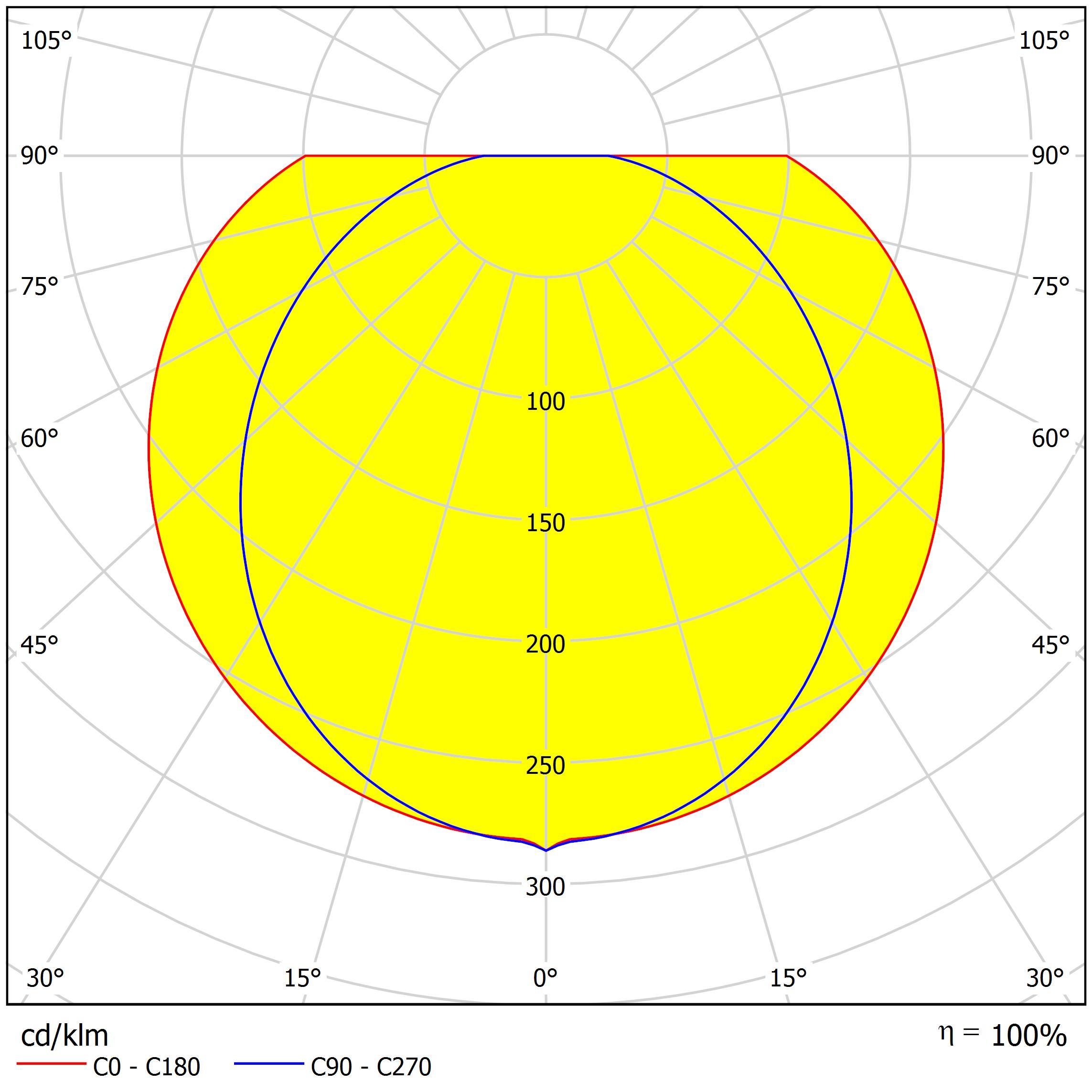 Светодиодный светильник Луна 36В, Предназначен для внутреннего освещения промышленных помещений с повышенной запыленностью и влажностью