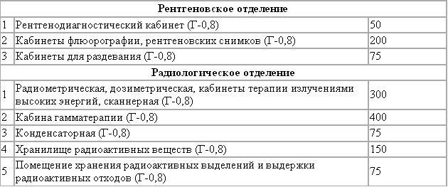 4 поликлиника томск на иркутском расписание врачей