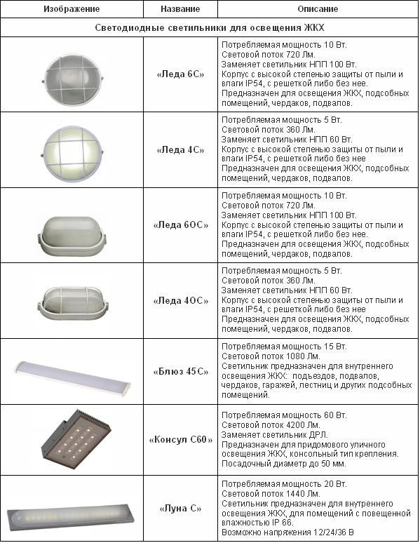 светильники ЖКХ,Люмика-светодиодные светильники,светодиодное энергоэффективное освещение